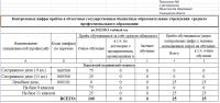 Прием в СПО (на 2012-2013 уч.г.)