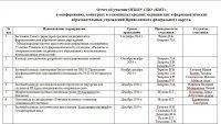 Отчет об участии в конкурсах Приволжского федерального округа